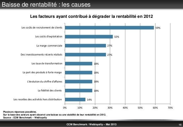 © Benchmark Group 2010 15CCM Benchmark / Webloyalty – Mai 2013Baisse de rentabilité : les causesPlusieurs réponses possibl...