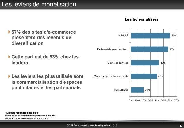© Benchmark Group 2010 17CCM Benchmark / Webloyalty – Mai 2013Les leviers de monétisation 57% des sites d'e-commerceprése...