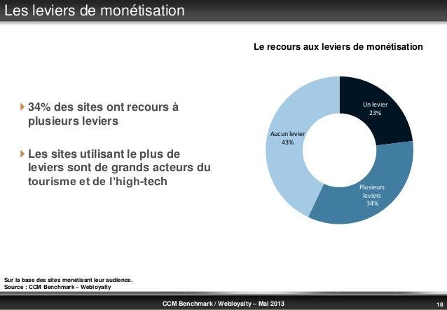 © Benchmark Group 2010 18CCM Benchmark / Webloyalty – Mai 2013 34% des sites ont recours àplusieurs leviers Les sites ut...