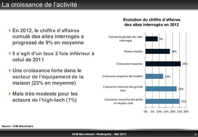 © Benchmark Group 2010 5CCM Benchmark / Webloyalty – Mai 2013La croissance de l'activité En 2012, le chiffre d'affairescu...
