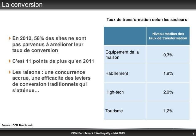 © Benchmark Group 2010 6CCM Benchmark / Webloyalty – Mai 2013La conversion En 2012, 58% des sites ne sontpas parvenus à a...