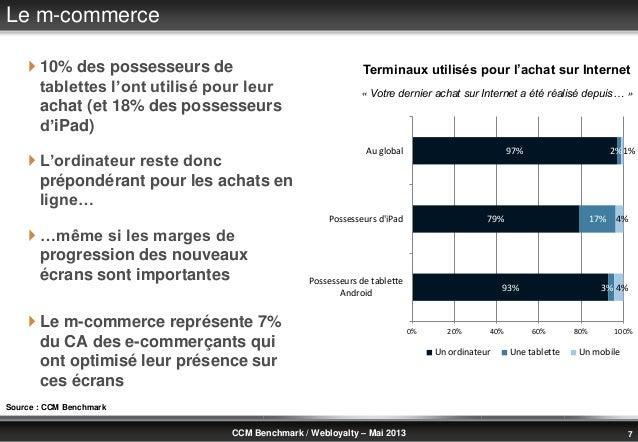 © Benchmark Group 2010 7CCM Benchmark / Webloyalty – Mai 2013Le m-commerce 10% des possesseurs detablettes l'ont utilisé ...