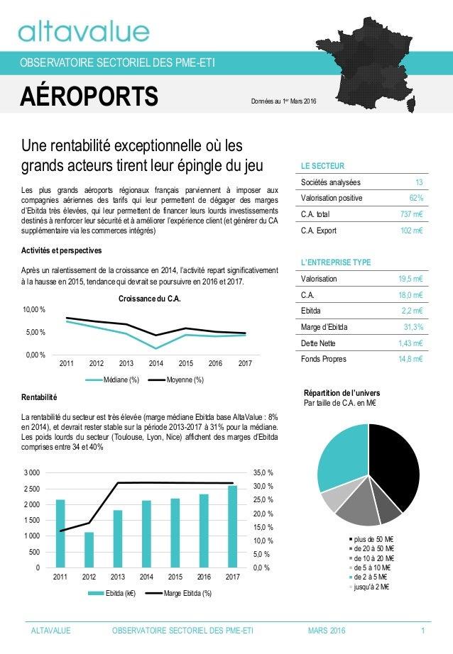 AÉROPORTS LE SECTEUR Sociétés analysées 13 Valorisation positive 62% C.A. total 737 m€ C.A. Export 102 m€ L'ENTREPRISE TYP...