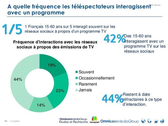 14 OMG-Master A quelle fréquence les téléspectateurs interagissent avec un programme 1/17/2014 19% 23% 14% 44% Fréquence d...