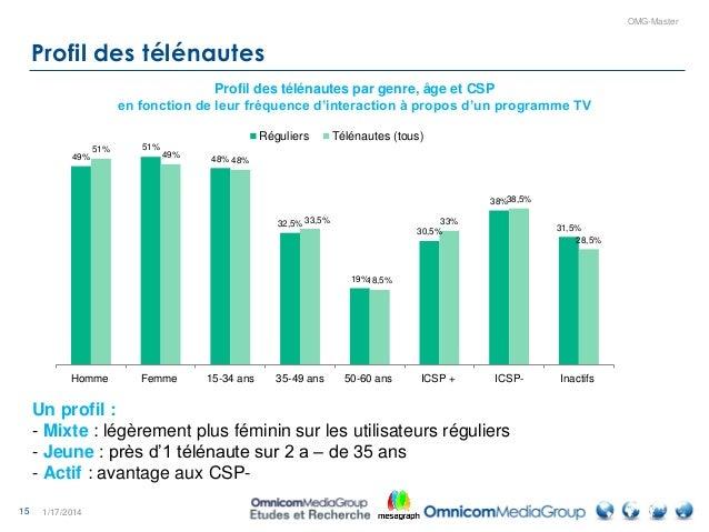 15 OMG-Master Profil des télénautes 1/17/2014 Profil des télénautes par genre, âge et CSP en fonction de leur fréquence d'...