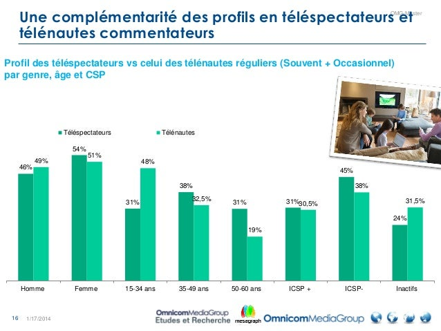 16 OMG-Master Une complémentarité des profils en téléspectateurs et télénautes commentateurs 1/17/2014 46% 54% 31% 38% 31%...