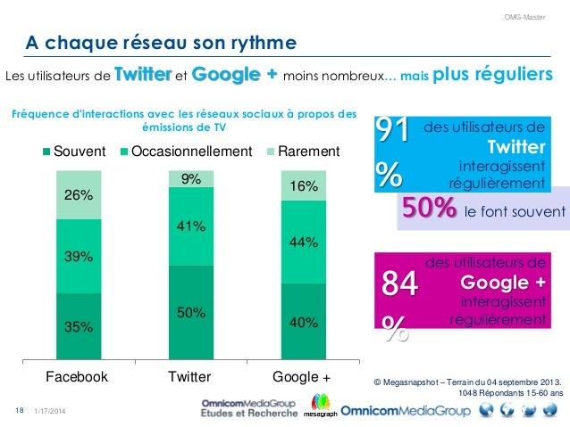 18 OMG-Master 50% le font souvent A chaque réseau son rythme 1/17/2014 35% 50% 40% 39% 41% 44% 26% 9% 16% Facebook Twitter...