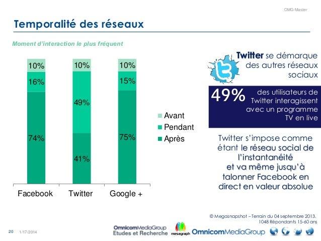 20 OMG-Master Temporalité des réseaux 1/17/2014 74% 41% 75% 16% 49% 15% 10% 10% 10% Facebook Twitter Google + Avant Pendan...