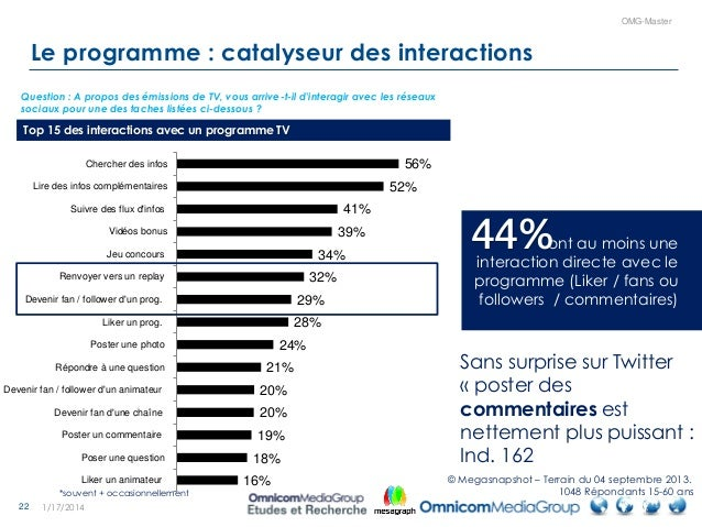 22 OMG-Master Le programme : catalyseur des interactions 1/17/2014 56% 52% 41% 39% 34% 32% 29% 28% 24% 21% 20% 20% 19% 18%...