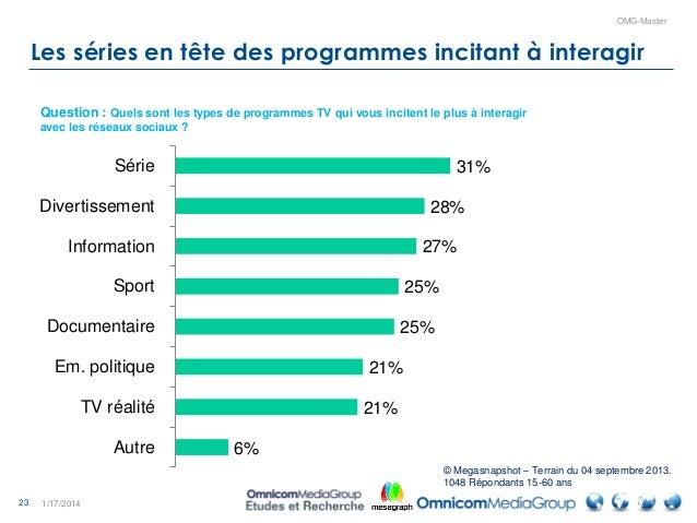 23 OMG-Master Les séries en tête des programmes incitant à interagir 1/17/2014 31% 28% 27% 25% 25% 21% 21% 6% Série Divert...