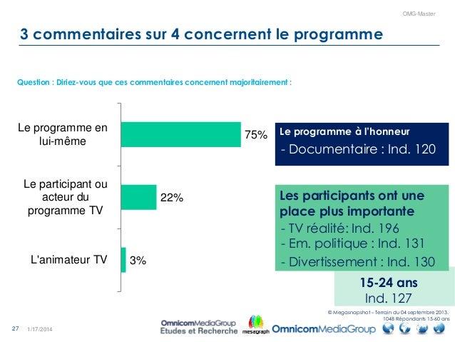 27 OMG-Master 3 commentaires sur 4 concernent le programme 1/17/2014 75% 22% 3% Le programme en lui-même Le participant ou...