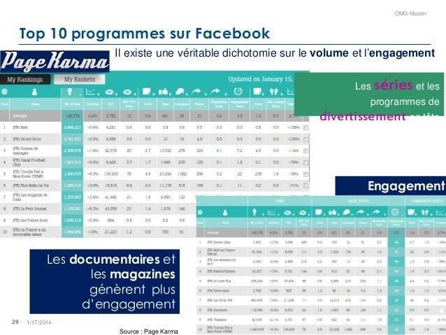 29 OMG-Master Top 10 programmes sur Facebook 1/17/2014 Il existe une véritable dichotomie sur le volume et l'engagement Le...