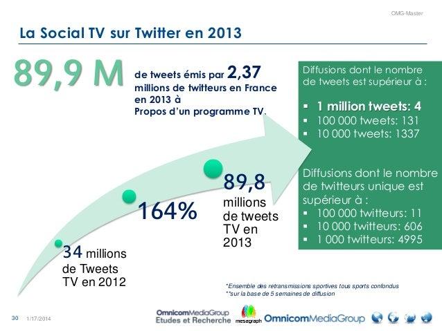 30 OMG-Master La Social TV sur Twitter en 2013 1/17/2014 de tweets émis par 2,37 millions de twitteurs en France en 2013 à...