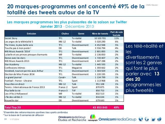 31 OMG-Master 20 marques-programmes ont concentré 49% de la totalité des tweets autour de la TV 1/17/2014 Emission Chaîne ...