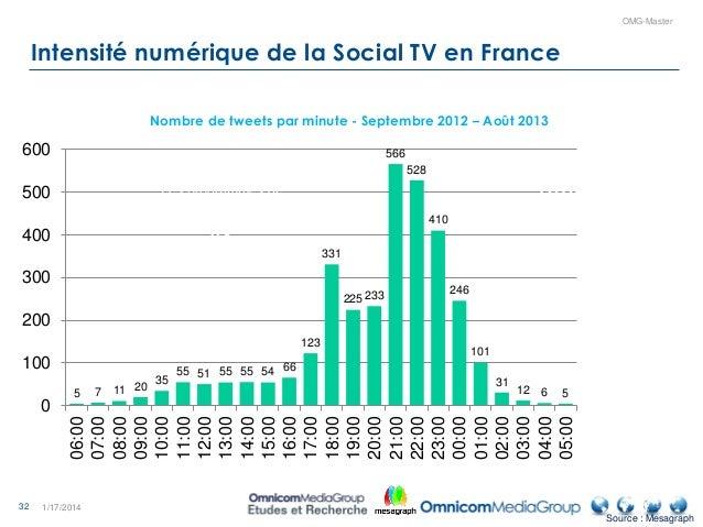 32 OMG-Master Intensité numérique de la Social TV en France 1/17/2014 5 7 11 20 35 55 51 55 55 54 66 123 331 225233 566 52...