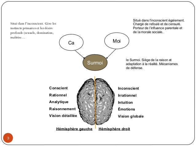 CaSurmoiMoiSitué dans l'inconscient. Gère lesinstincts primaires et les désirsprofonds (sexuels, domination,maîtrise…Situé...