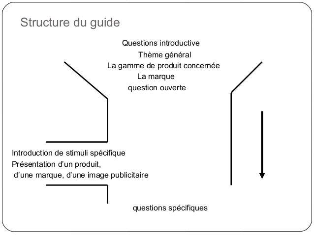 Structure du guide31Questions introductiveThème généralLa gamme de produit concernéeLa marquequestion ouverteIntroduction ...