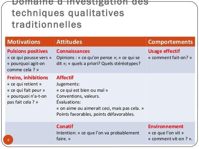 Domaine d'investigation destechniques qualitativestraditionnellesMotivations Attitudes ComportementsPulsions positives«ce...