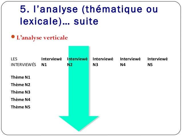 5. l'analyse (thématique oulexicale)… suiteL'analyse verticaleLESINTERVIEWÉSInterviewéN1InterviewéN2InterviewéN3Interview...