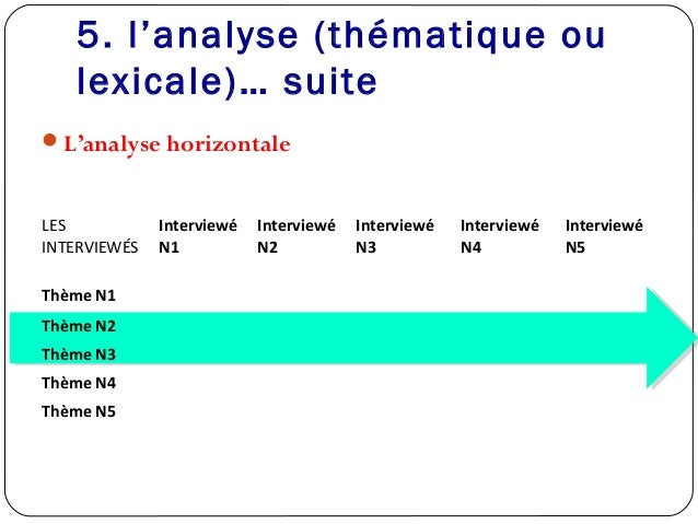 5. l'analyse (thématique oulexicale)… suiteL'analyse horizontaleLESINTERVIEWÉSInterviewéN1InterviewéN2InterviewéN3Intervi...