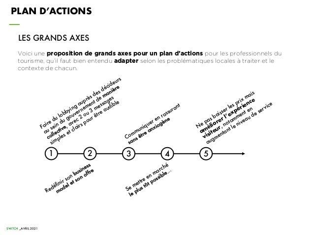 SWiTCH _AVRIL 2021 PLAN D'ACTIONS Voici une proposition de grands axes pour un plan d'actions pour les professionnels du t...