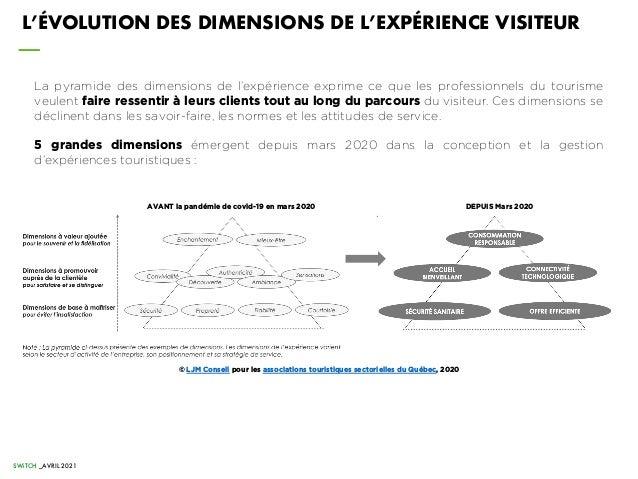 L'ÉVOLUTION DES DIMENSIONS DE L'EXPÉRIENCE VISITEUR La pyramide des dimensions de l'expérience exprime ce que les professi...