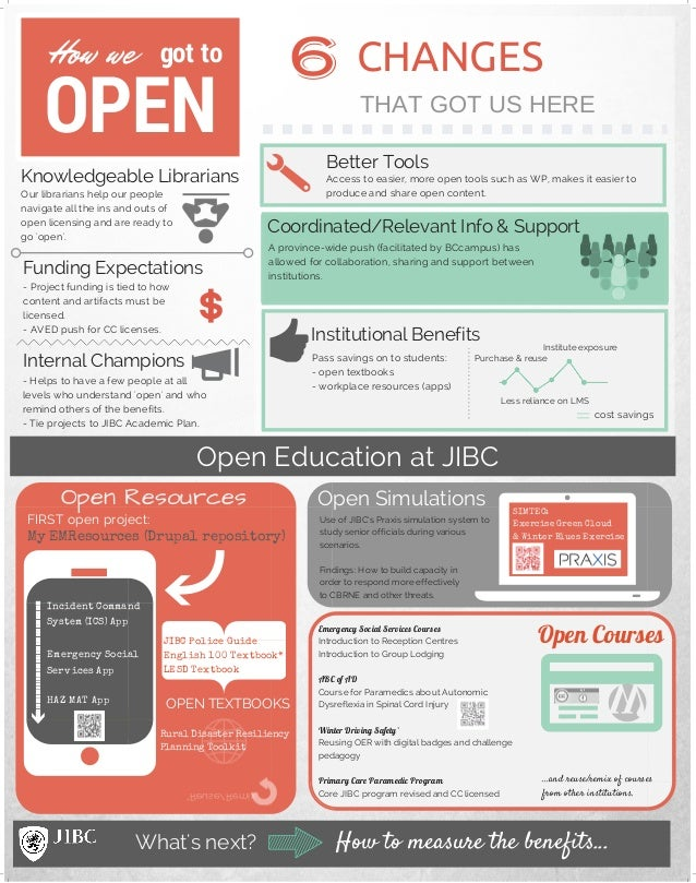 How we got to OPEN 6 CHANGES THAT GOT US HERE Open Education at JIBC What's next? Better Tools Coordinated/Relevant Info &...