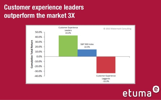 Customer experience leaders outperform the market 3X