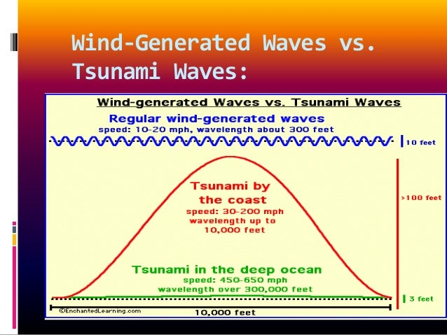 physics of tsunamis essay Tsunamis generate internal gravity waves (igws) that propagate vertically into  the atmosphere and can create detectable signatures in the.
