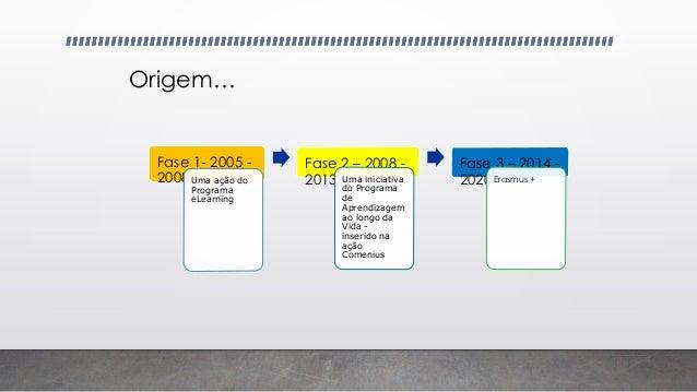 Fase 1- 2005 - 2008Uma ação do Programa eLearning Fase 2 – 2008 - 2013 Uma iniciativa do Programa de Aprendizagem ao longo...