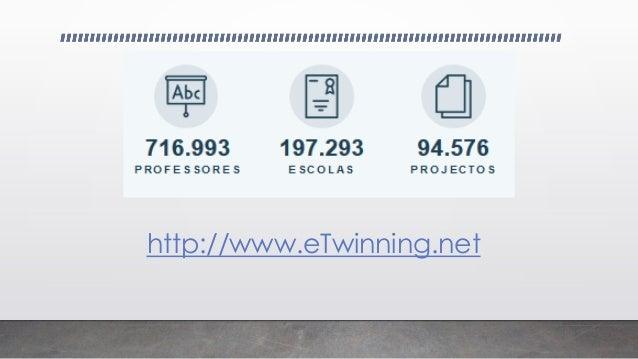 eTwinning Plataforma que permite Estabelecer uma rede de contactos Comunicar Ter formação Colaborar Desenvolver projetos P...