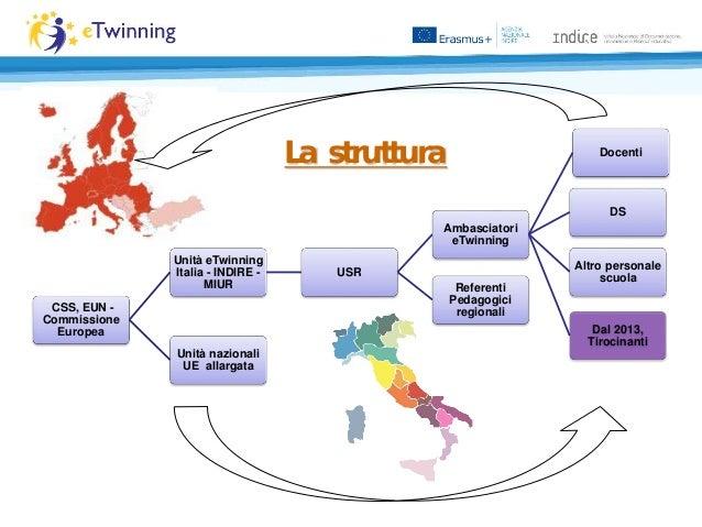 CSS, EUN - Commissione Europea Unità eTwinning Italia - INDIRE - MIUR USR Ambasciatori eTwinning Docenti DS Altro personal...