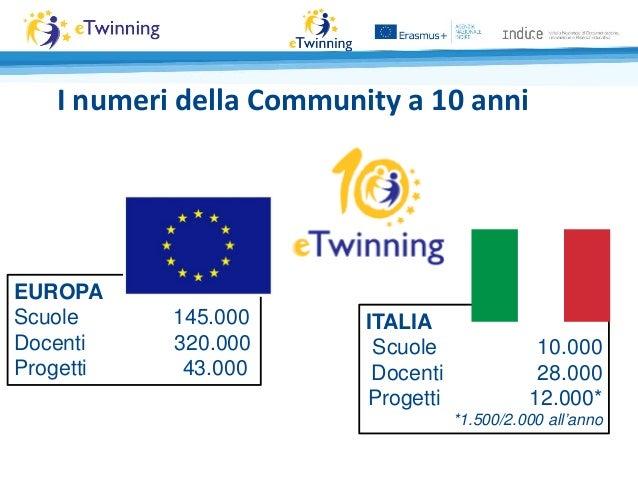 I numeri della Community a 10 anni EUROPA Scuole 145.000 Docenti 320.000 Progetti 43.000 ITALIA Scuole 10.000 Docenti 28.0...