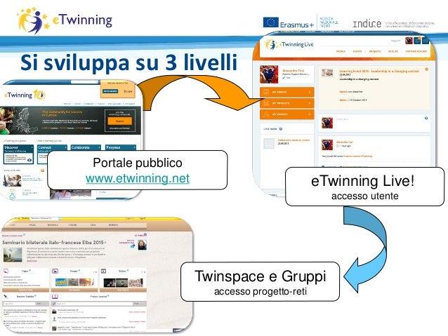 Si sviluppa su 3 livelli eTwinning Live! accesso utente Portale pubblico www.etwinning.net Twinspace e Gruppi accesso prog...