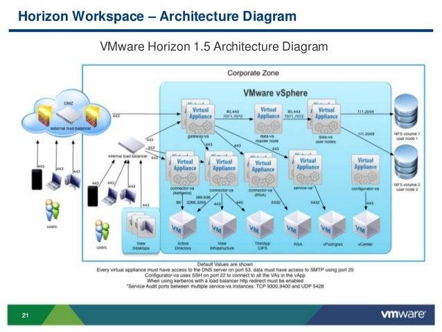 Vmworld 2013 Architecting Vmware Horizon Workspace For