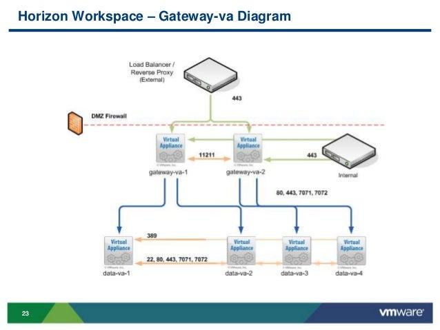 vmworld 2013 what s new with vmware horizon workspace technical dee rh slideshare net vmware horizon view diagram vmware view network diagram