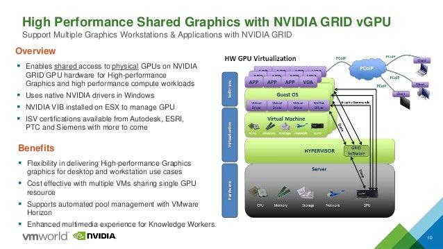 VMworld 2015: Deliver High Performance Desktops with VMware Horizon a…