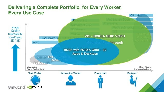 VMworld 2015: Deliver High Performance Desktops with VMware