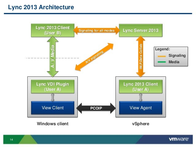 VMworld 2013: VMware Horizon View with Rich Media, Unified