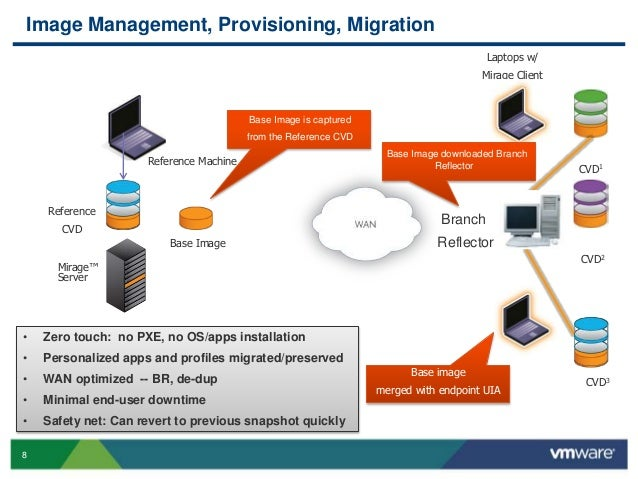 VMworld 2013: Unified Endpoint Management in Scale: What's ...