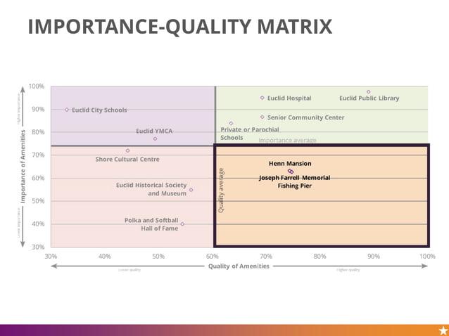 IMPORTANCE-QUALITY MATRIX