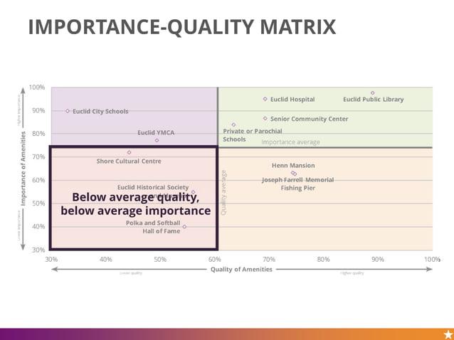 IMPORTANCE-QUALITY MATRIX Below average quality, below average importance