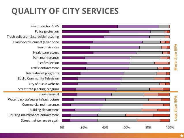 QUALITY OF CITY SERVICES 0% 20% 40% 60% 80% 100% Fire protection/EMS Police protection Trash collection & curbside recycli...