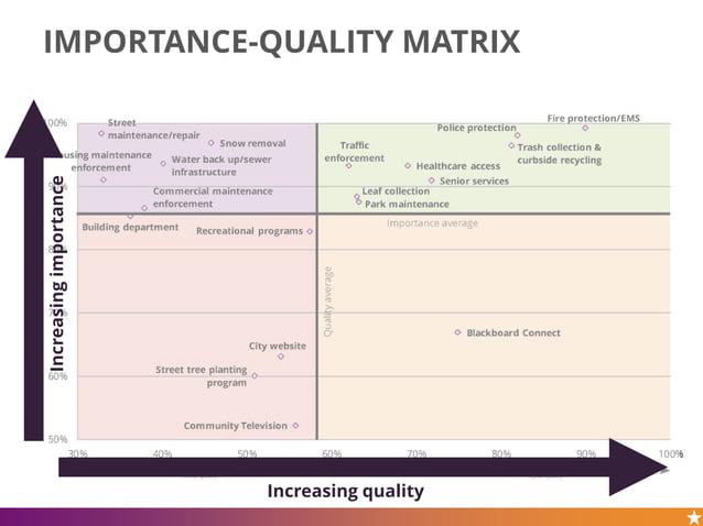 IMPORTANCE-QUALITY MATRIXIncreasingimportance Increasing quality