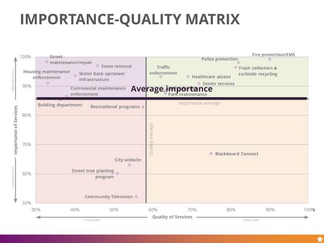 IMPORTANCE-QUALITY MATRIX Average importance
