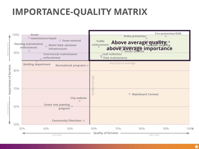 IMPORTANCE-QUALITY MATRIX Above average quality, above average importance