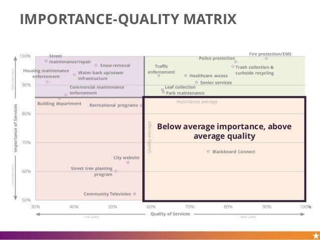 IMPORTANCE-QUALITY MATRIX Below average importance, above average quality