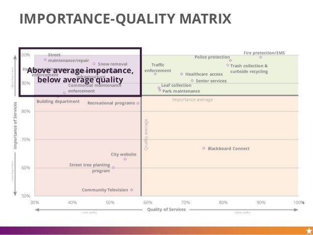 IMPORTANCE-QUALITY MATRIX Above average importance, below average quality