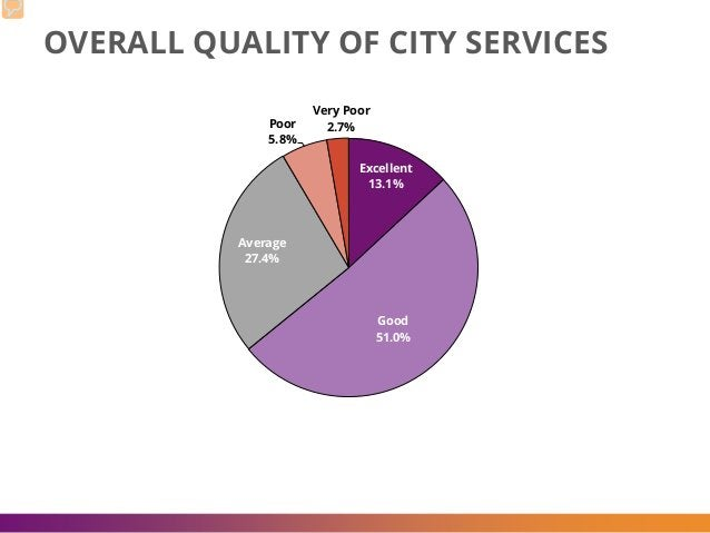 OVERALL QUALITY OF CITY SERVICES Excellent 13.1% Good 51.0% Average 27.4% Poor 5.8% Very Poor 2.7%