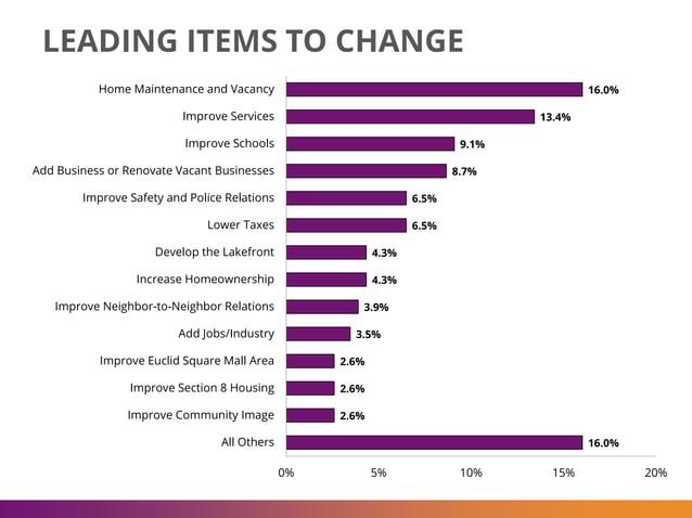 16.0% 13.4% 9.1% 8.7% 6.5% 6.5% 4.3% 4.3% 3.9% 3.5% 2.6% 2.6% 2.6% 16.0% 0% 5% 10% 15% 20% Home Maintenance and Vacancy Im...
